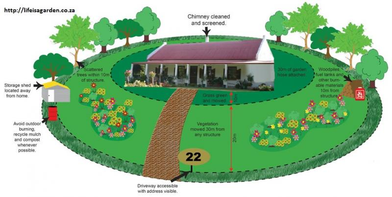 American eagle fire protection services defensible space for Building a defensible home